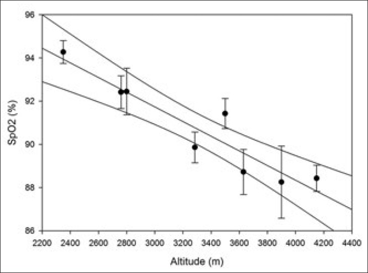 Prevalence of Chronic Mountain Sickness in high altitude