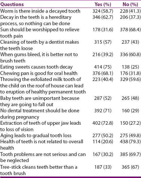 Myths Regarding Oral Health Among Patients Visiting A Dental School