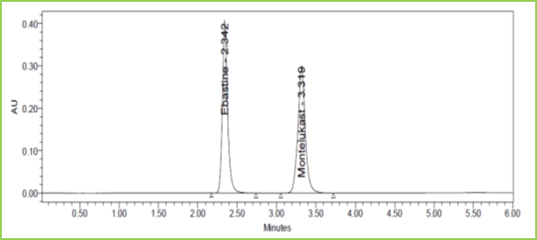 Figure 10: Flow plus Chromatogram of Ebastine and Montelukast