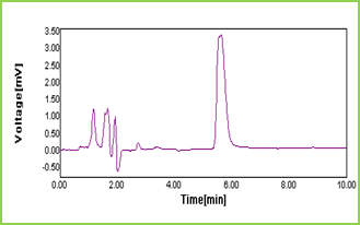 Figure 11: Chromatogram of STG (10 µg/ml) in optimized chromatographic conditions