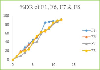Figure: 8 %DR of F1, F6, F7 & F8