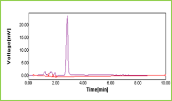 Figure 12: Chromatogram of PIO (10 µg/ml) in optimized chromatographic conditions