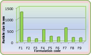 Figure 15: Average Particle Size