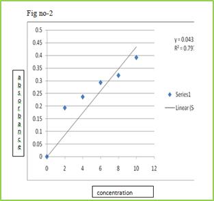 Figure 2: Standard calibration curve of Lamotrigine in 0.1 N HCl