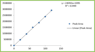 Figure 5: Calibration curve of Montelukast