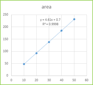 Figure 8: Calibration curve of STG of RP-HPLC method