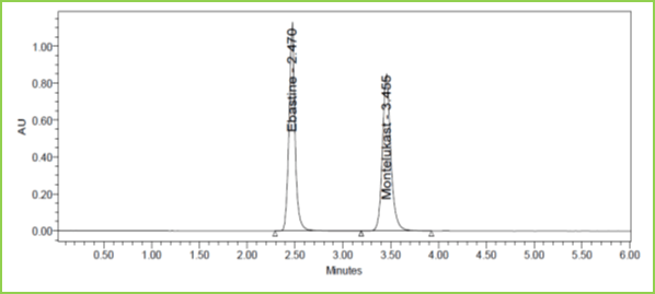 Figure 8: Accuracy 150% Chromatogram of Ebastine and Montelukast