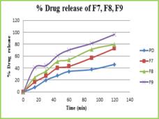 Figure 4: Dissolution profile of Solid dispersion pure drug F7, F8, F9