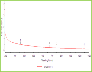 Figure 1: UV-Visible Absorption Spectra of ZnO NPs Synthesized using T. Subulata.