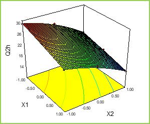 Figure: 5c Response Surface Plots and Overlay Plot of Mucoadhesive Pellets
