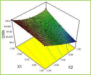 Figure: 5d Response Surface Plots and Overlay Plot of Mucoadhesive Pellets
