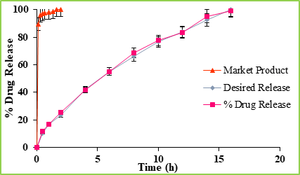Figure: 6 Comparative In-Vitro Drug Release Profile of Optimized Batch of Mucoadhesive Pellets, Desired Release and Market Product