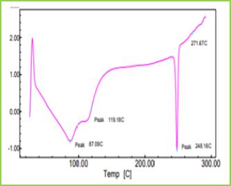 Figure 4: DSC thermogram of dompridone