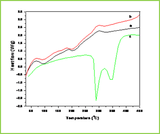 Figure 2: DSC thermograms of (a) plain Poly(VC-co-SA) microspheres (c) 5-FU loaded Poly(VC-co-SA) microspheres and (c) 5-FU