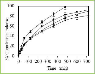 Figure 5: % Cumulative release of 5-fluorouracil through Poly(VC-co-SA) microspheres containing different amount of acrylamide at 37 0C, Symbols: (■)100 %, (■)30 %, (•) 20 % and (▲) 10 %