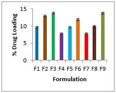 Figure No. 06: % Actual Drug Loading of Formulation F1-F9.