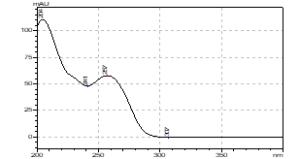 Figure-2a: Identification of Olmesartan Medoximil by UV