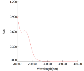 Fig 1: UV Spectra of Glimepiride
