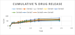 Fig 13: Comparison of drug release of different batches