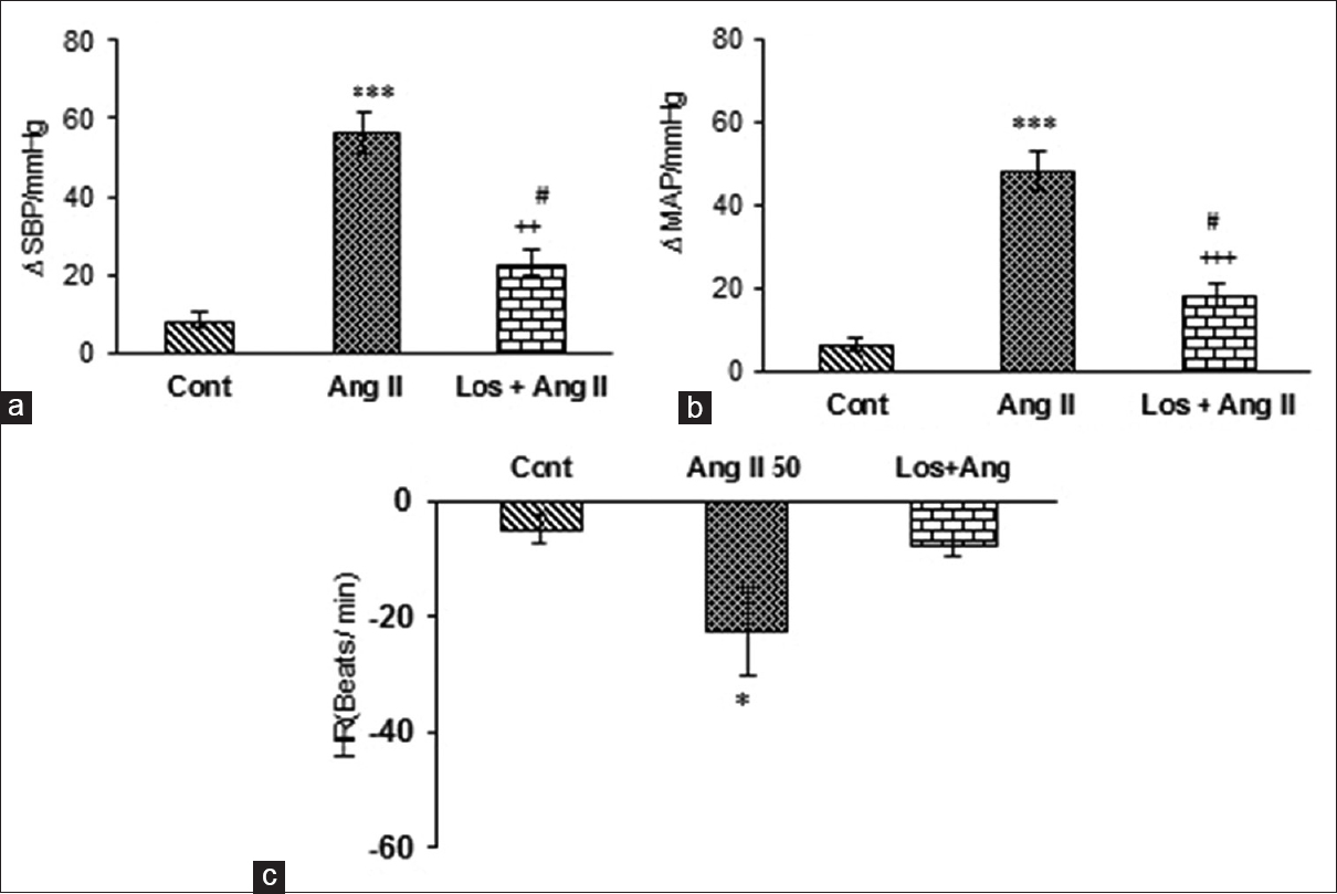 hight resolution of  article preventive effect of hydroalcoholic extract of rosa damascena on cardiovascular parameters in acute hypertensive rats induced by angiotensin ii