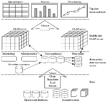 A Survey of Real-Time Data Warehouse and ETL