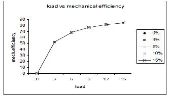 A study on analysis of 2-stroke petrol engine using