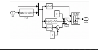 A Three Phase Five Level Inverter With Coupled Inductor