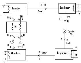 Analysis of Ammonia