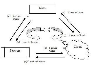Cloud Computing: Attacks and Defenses