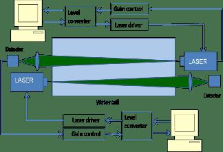 lab value diagram 1997 honda civic ex radio wiring comparison of underwater laser communication system with acoustic sensor network