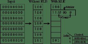 Compression Of FPGA Bitstreams Using Improved RLE Algorithm