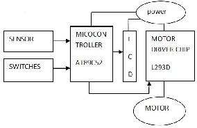 Elevator Block Diagram
