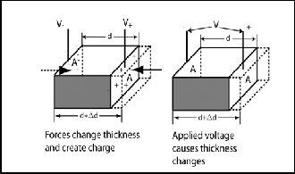 Conversion of Sound to Electric Energy