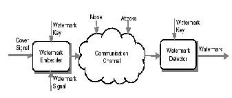 Cryptography based digital image watermarking algorithm to