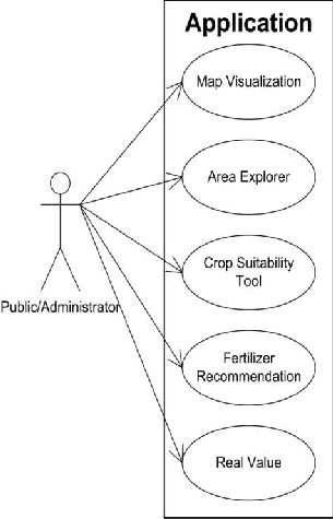 DIGITIZED PROFILE OF LAND FOR AGRICULTURE USE IN PUNJAB