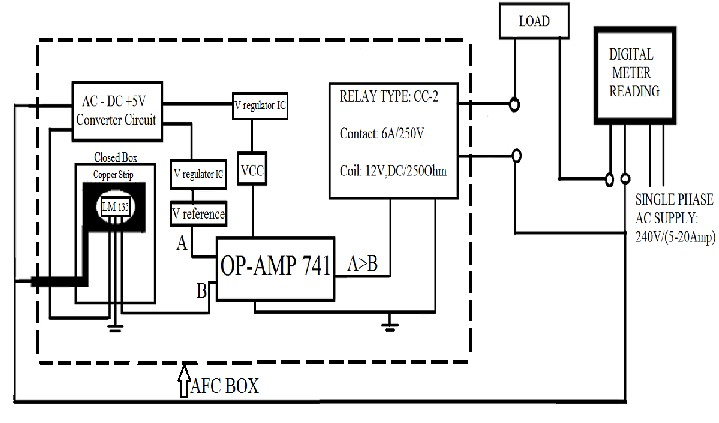 Design and Analysis of Automatic Fuse Circuit Model Based
