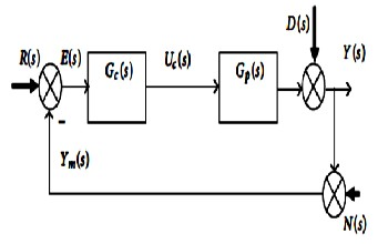 Design, modeling and tuning of modified PID controller for