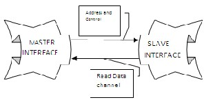 Design of Burst Based Transactions in AMBA-AXI Protocol
