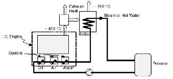 Designing Oil Fired Power Plant Incorporated with