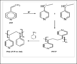 Electrochemical Synthesis, Characterization and