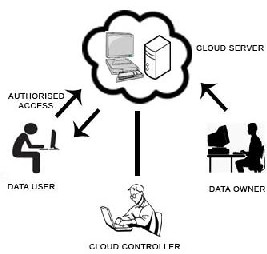 Enhancing Data Access Security in Cloud Computing using