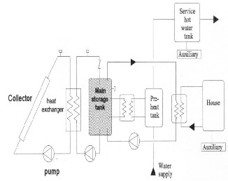 F-CHART METHOD FOR DESIGNING SOLAR THERMAL WATER HEATING