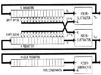 FPGA Prototyping of Hardware Implementation of CORDIC
