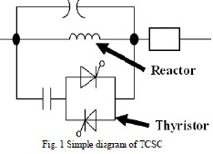 How TCSC Controller Benefit AC Transmission Line for