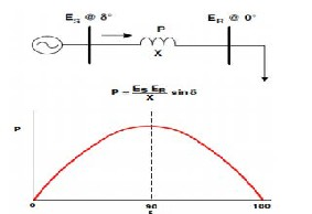 IMPROVEMENT OF VOLTAGE STABILITY AND POWER SYSTEM SECURITY