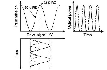 INTENSITY MODULATION FORMATS IN OPTICAL COMMUNICATION SYSTEM