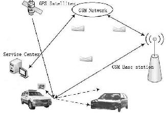 Image processing based vehicle tracking system using ARM7