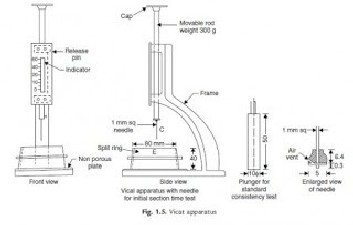 Manufacturing of Concrete with Retarders