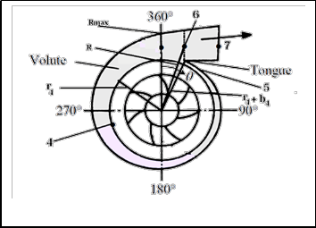 Mathcad Tool for Design of Volute of Centrifugal Air