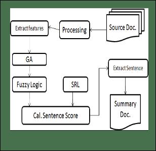 Multi-document English Text Summarization using Latent